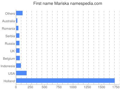 Given name Mariska