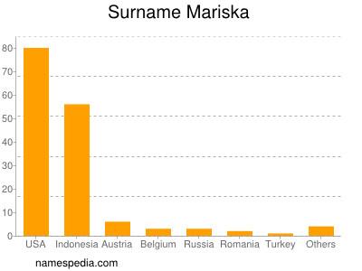 Surname Mariska