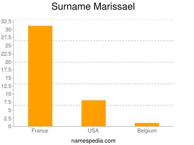 Surname Marissael