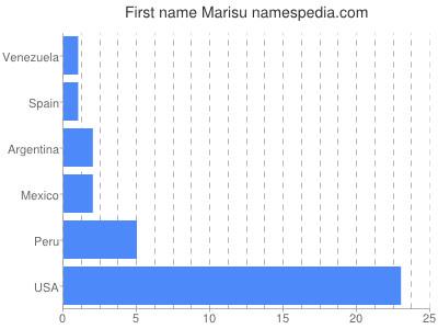 Given name Marisu
