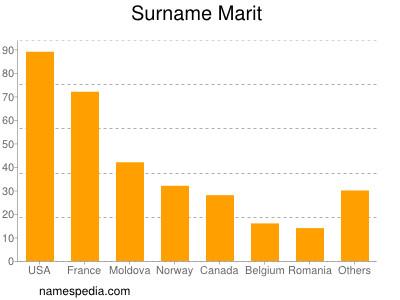 Surname Marit