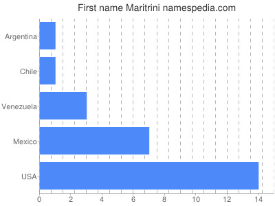 Given name Maritrini