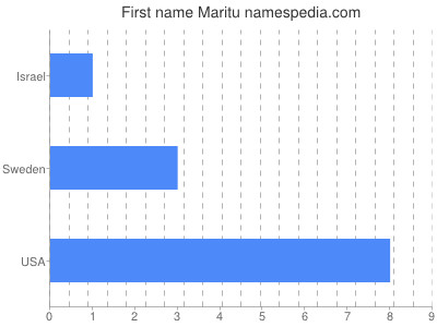 Given name Maritu