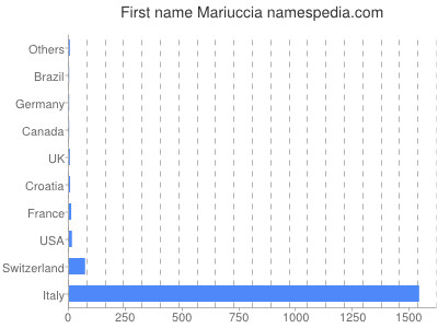 Given name Mariuccia