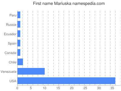 Given name Mariuska