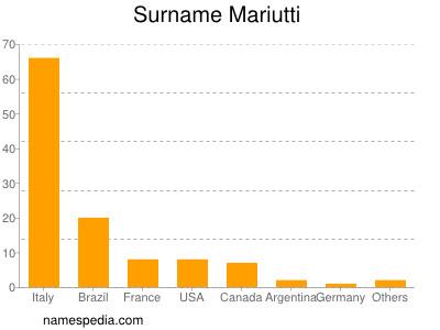 Surname Mariutti