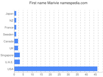 Given name Marivie