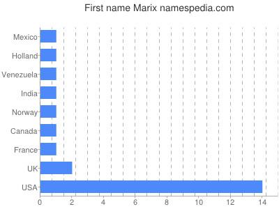 Given name Marix