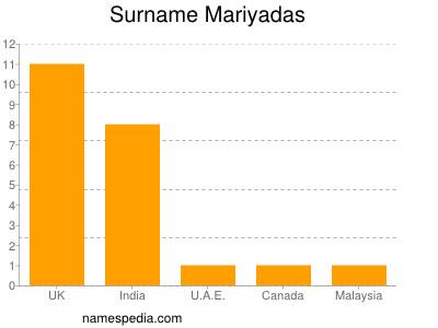 Surname Mariyadas
