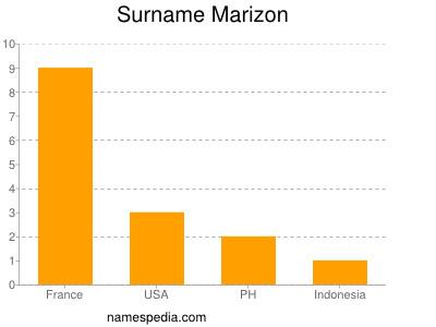Surname Marizon