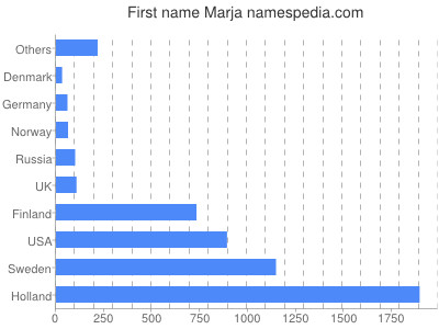 Given name Marja