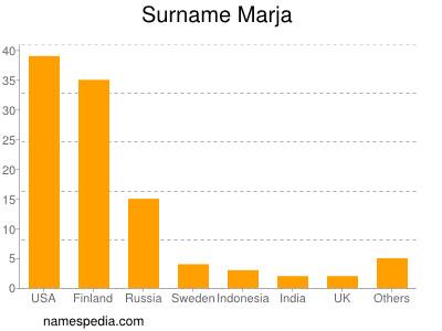 Surname Marja