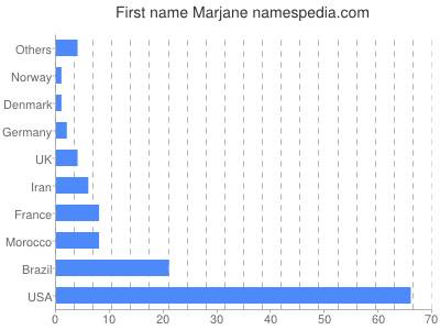 Given name Marjane