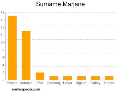 Surname Marjane