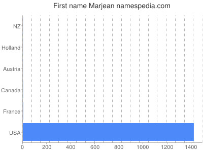 Given name Marjean