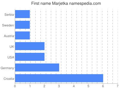 Given name Marjetka