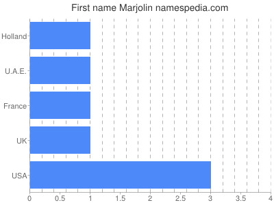Given name Marjolin