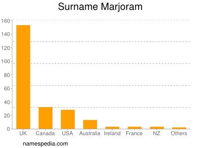 Surname Marjoram
