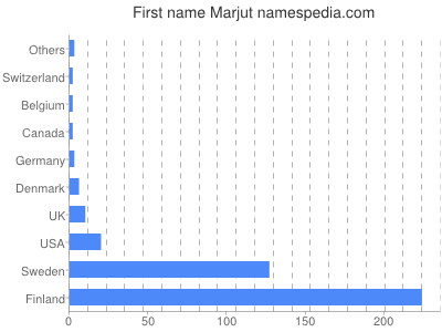Given name Marjut