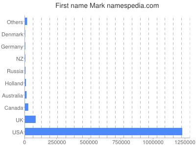 Given name Mark
