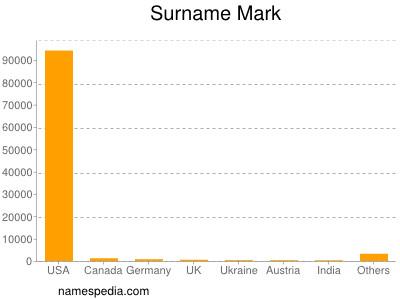 Surname Mark