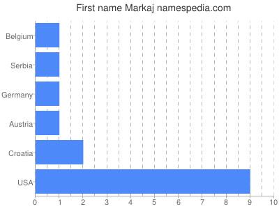 Given name Markaj