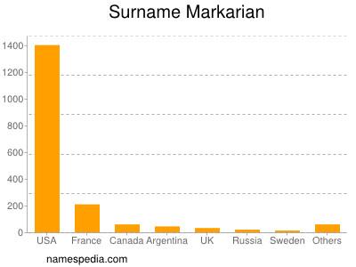 Surname Markarian