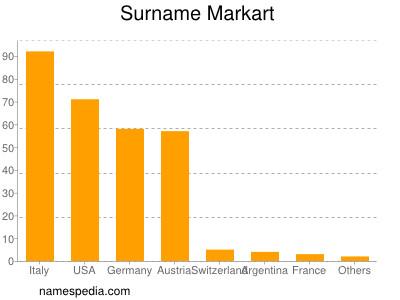 Surname Markart