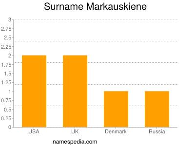 Surname Markauskiene