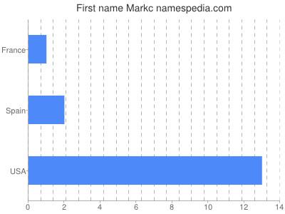 Given name Markc