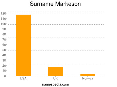 Surname Markeson