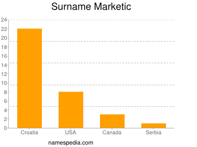 Surname Marketic