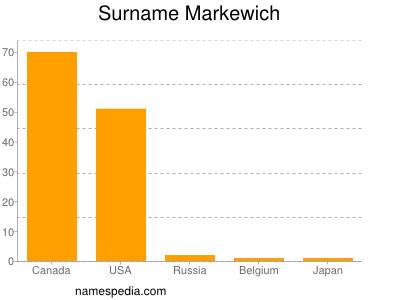 Surname Markewich