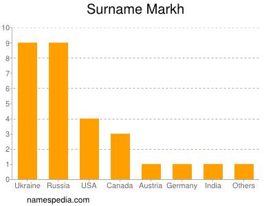 Surname Markh