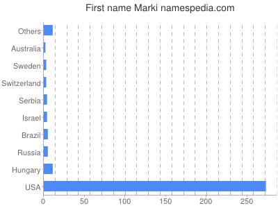 Given name Marki