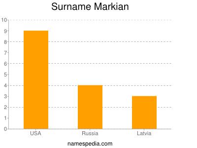Surname Markian