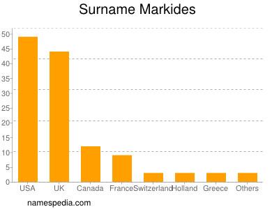 Surname Markides