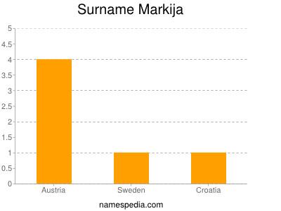 Surname Markija