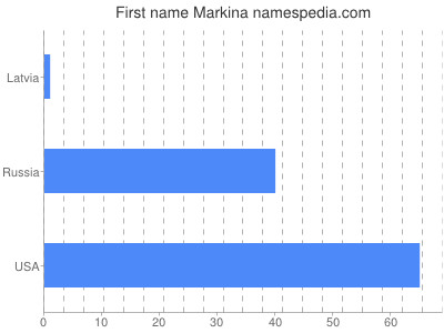 Given name Markina