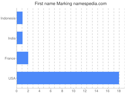 Given name Marking