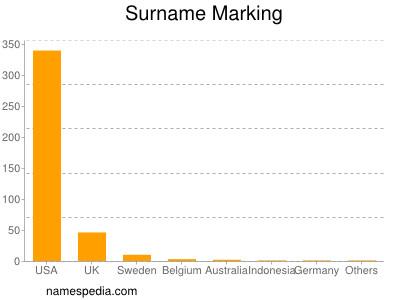 Surname Marking