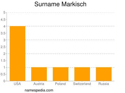 Surname Markisch