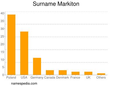 Surname Markiton
