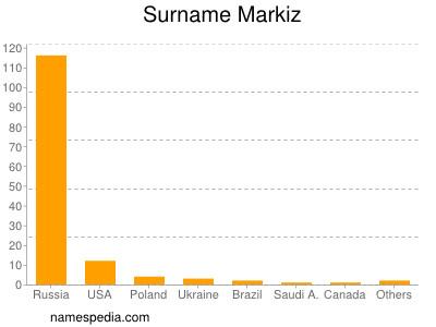 Surname Markiz