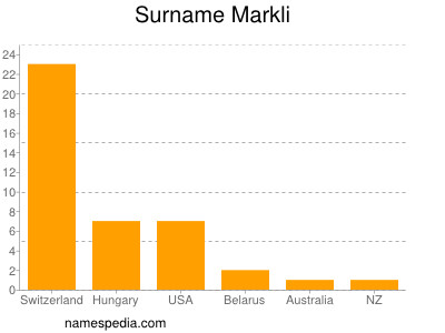Surname Markli