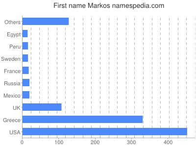 Given name Markos
