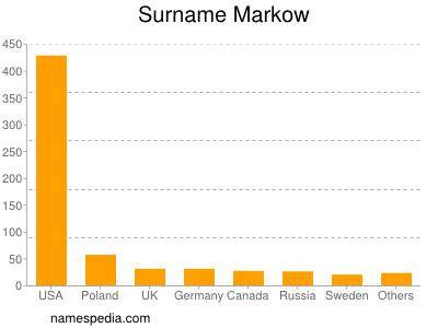 Surname Markow