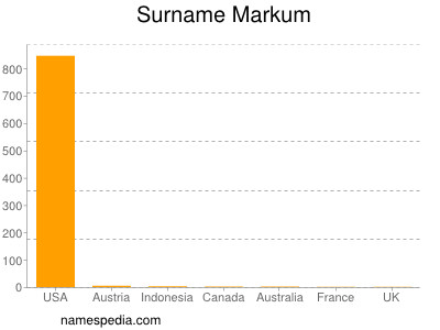 Surname Markum