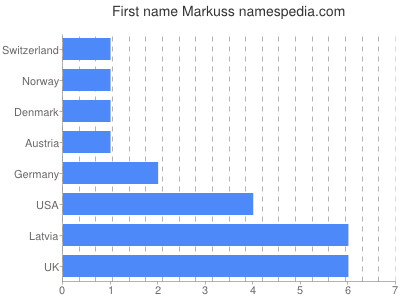 Given name Markuss