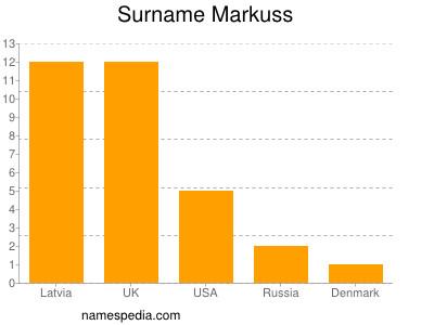 Surname Markuss